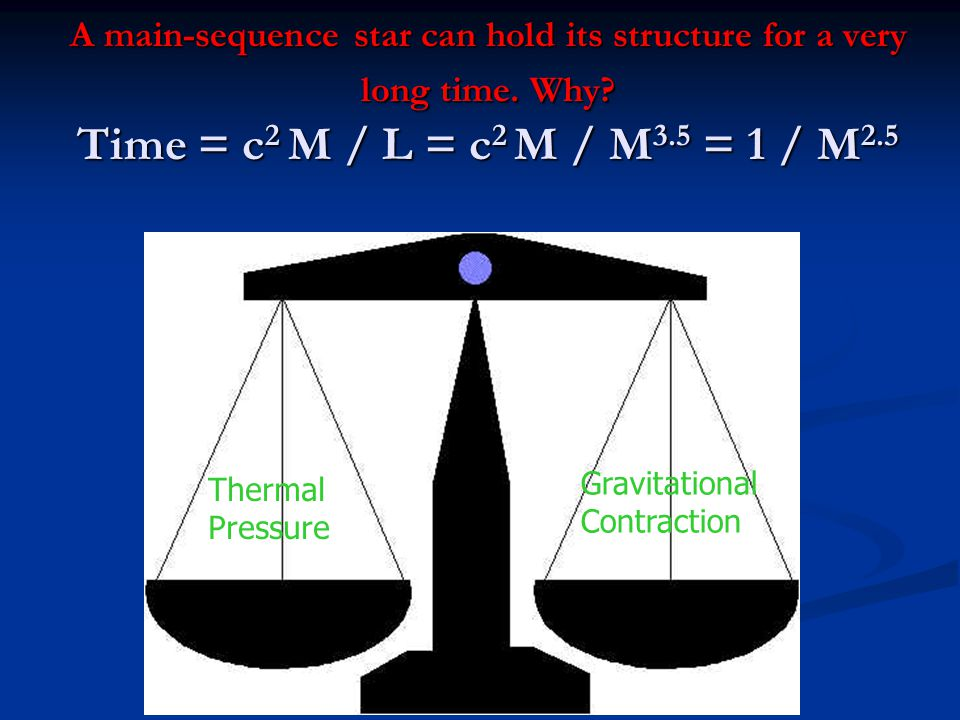 A main-sequence star can hold its structure for a very long time. Why? Time = c 2 M / L = c 2 M / M 3.5 = 1 / M 2.5 Thermal Pressure Gravitational Con