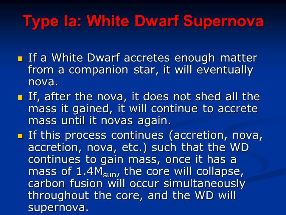 Type Ia: White Dwarf Supernova If a White Dwarf accretes enough matter from a companion star, it will eventually nova. If a White Dwarf accretes enoug