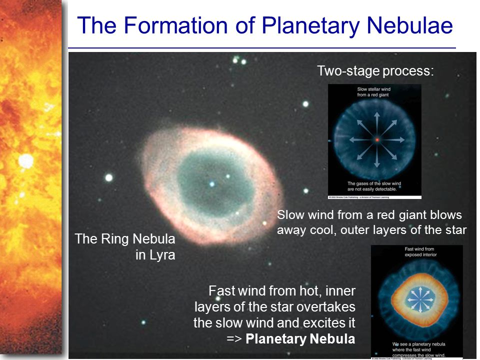 The Formation of Planetary Nebulae The Ring Nebula in Lyra Two-stage process: Slow wind from a red giant blows away cool, outer layers of the star Fas