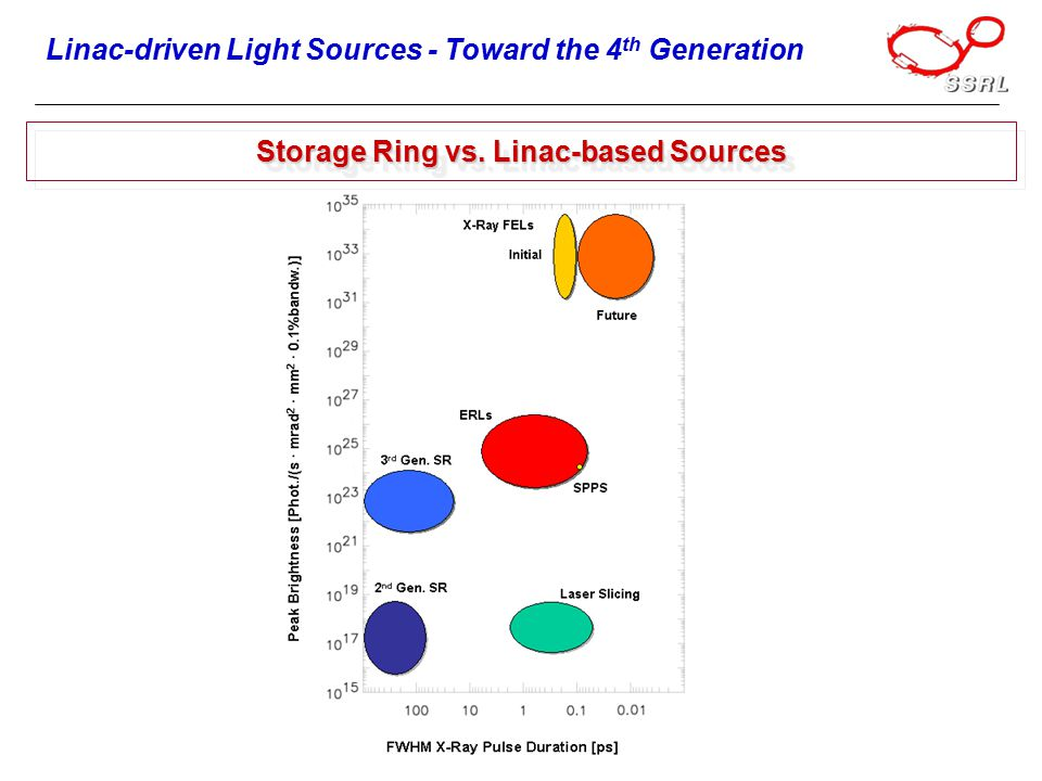 Storage Ring vs. Linac-based Sources Linac-driven Light Sources - Toward the 4 th Generation