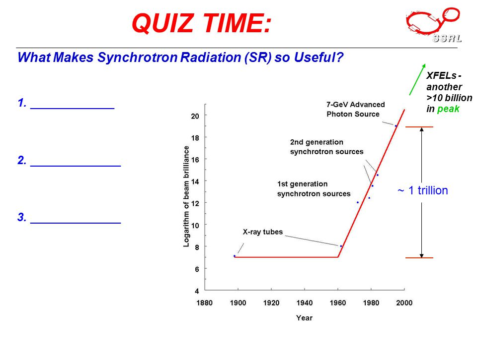 QUIZ TIME: What Makes Synchrotron Radiation (SR) so Useful.