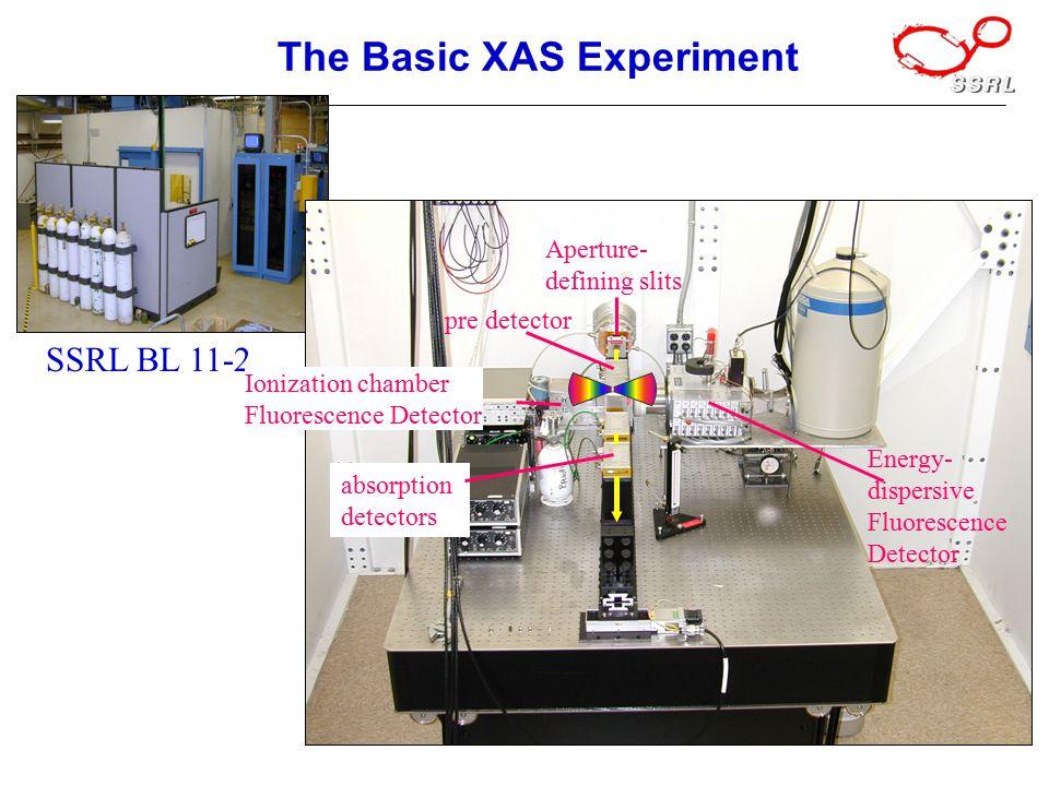 The Basic XAS Experiment pre-detector Aperture- defining slits Sample absorption detectors SSRL BL 11-2 pre detector Aperture- defining slits absorption detectors Energy- dispersive Fluorescence Detector Ionization chamber Fluorescence Detector