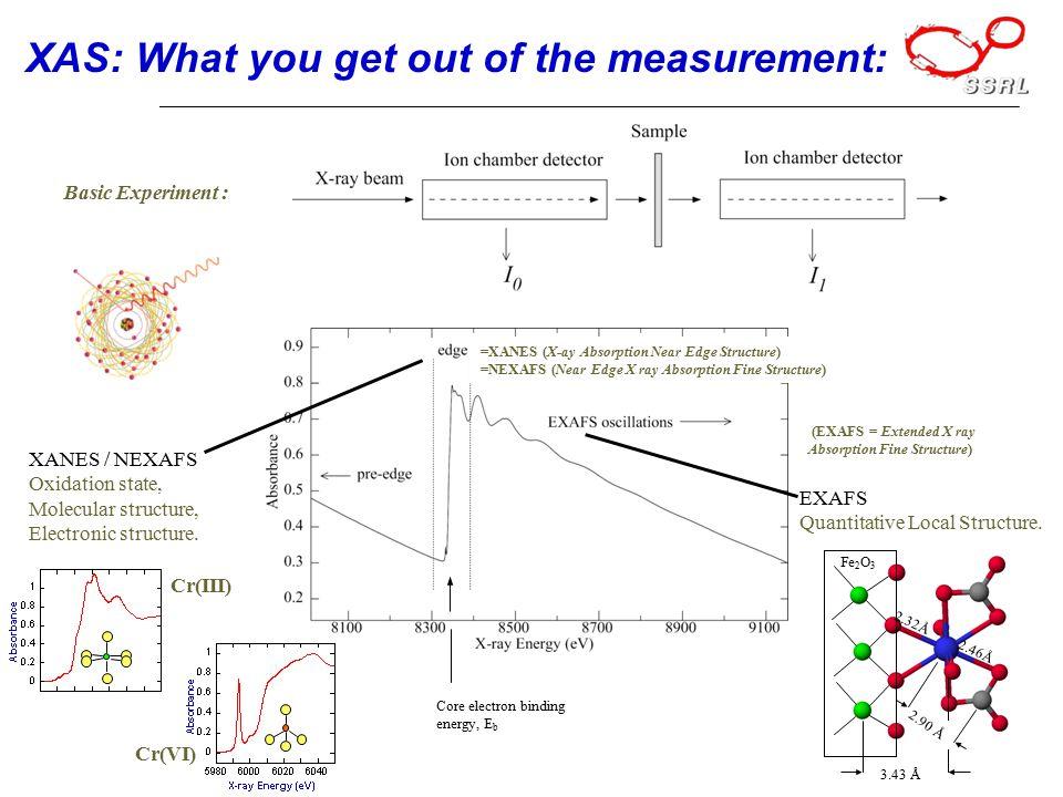XAS: What you get out of the measurement: Basic Experiment : Core electron binding energy, E b EbEb 2.32Å 2.46Å 3.43 Å 2.90 Å Fe 2 O 3 EXAFS Quantitative Local Structure.