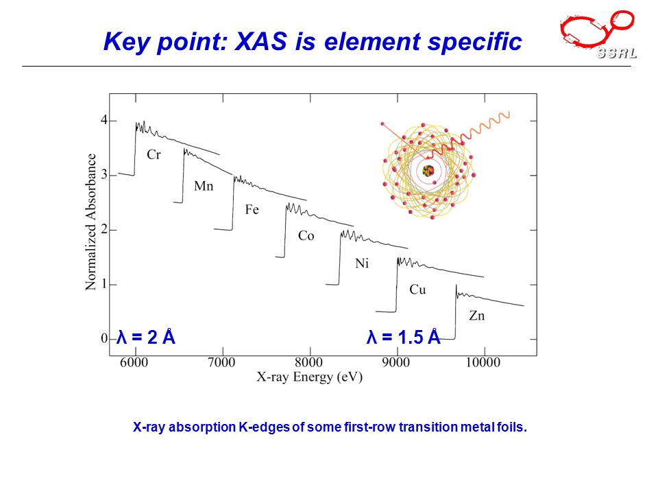 Key point: XAS is element specific X-ray absorption K-edges of some first-row transition metal foils.