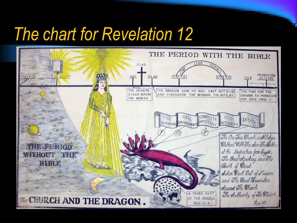 The chart for Revelation 12