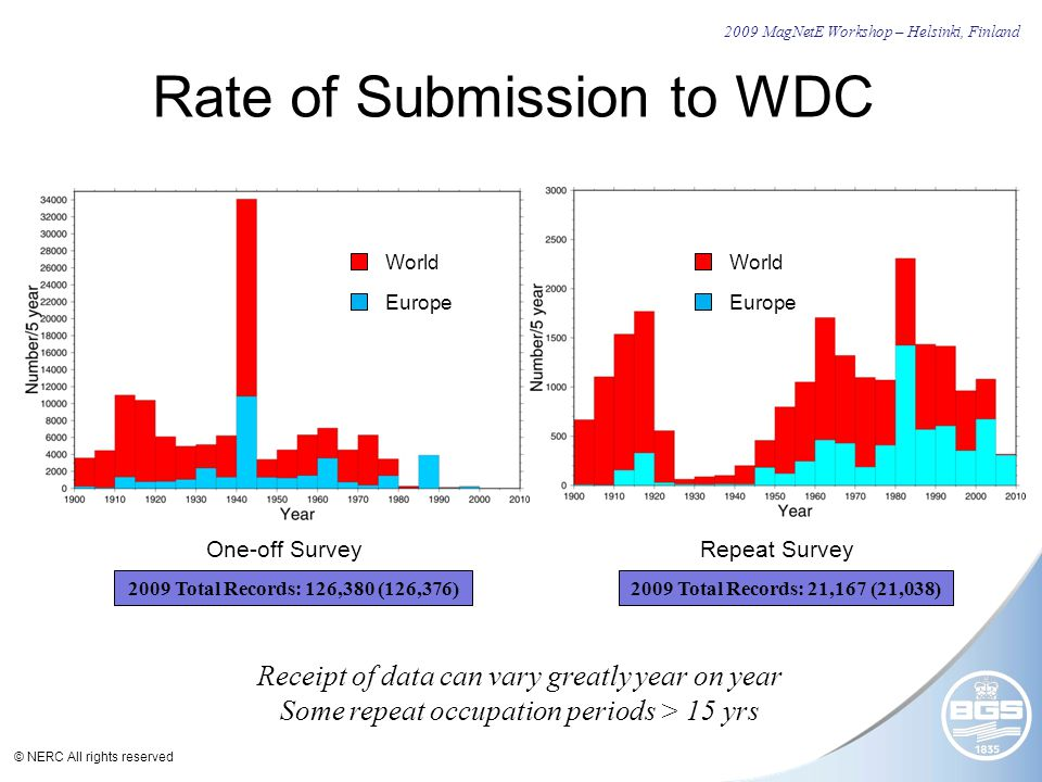 © NERC All rights reserved Rate of Submission to WDC 2009 MagNetE Workshop – Helsinki, Finland One-off Survey Repeat Survey World Europe Receipt of data can vary greatly year on year Some repeat occupation periods > 15 yrs 2009 Total Records: 21,167 (21,038)2009 Total Records: 126,380 (126,376) World Europe