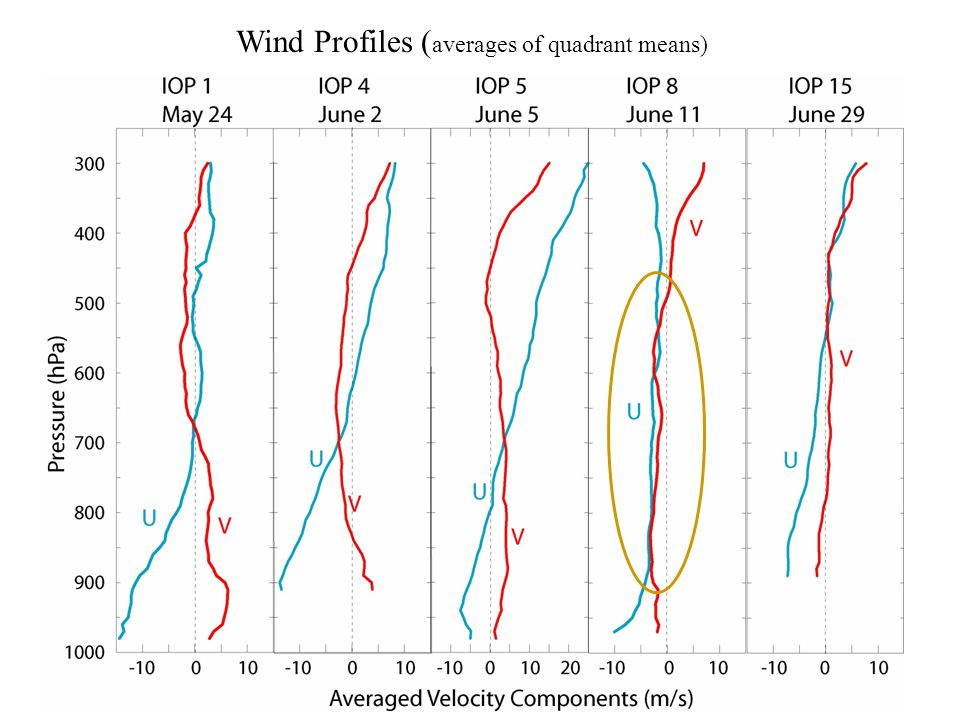 Wind Profiles ( averages of quadrant means)