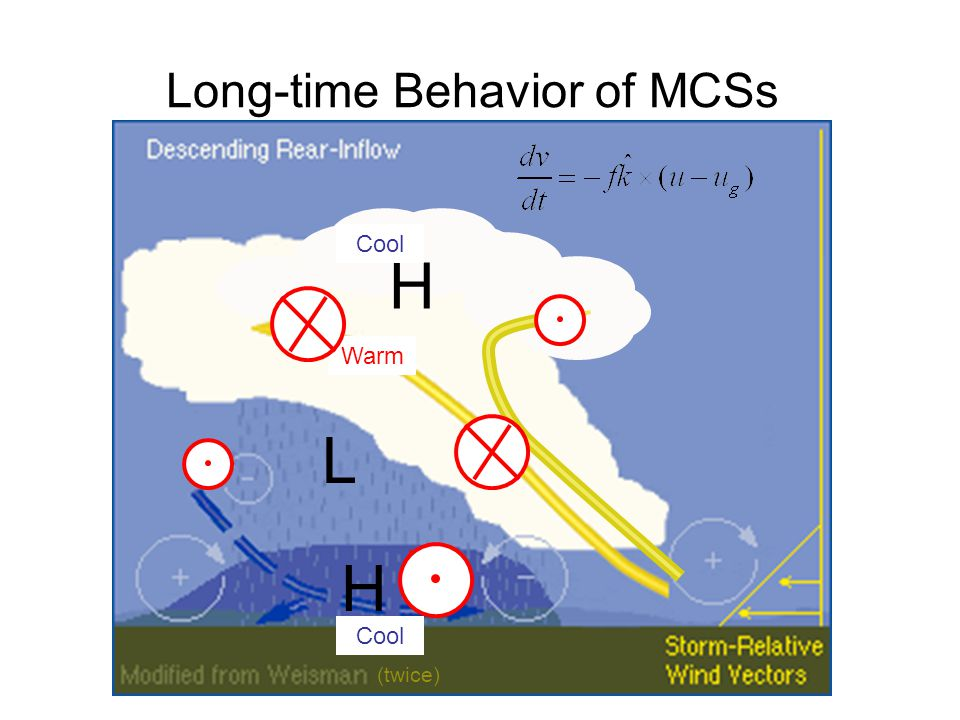 Long-time Behavior of MCSs (twice) L H H Warm Cool