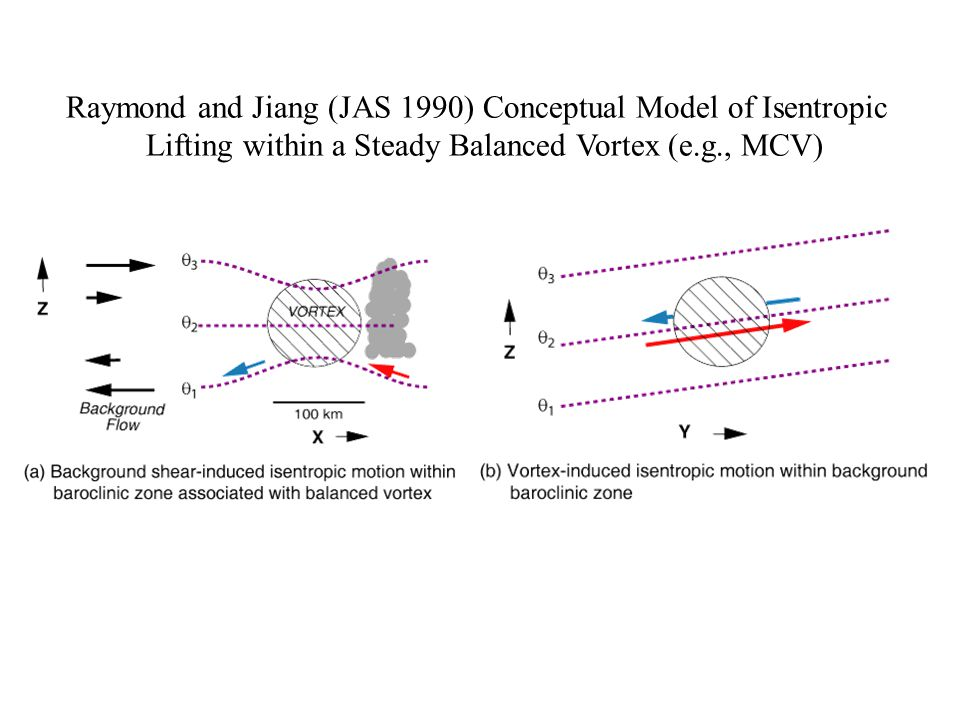 Raymond and Jiang (JAS 1990) Conceptual Model of Isentropic Lifting within a Steady Balanced Vortex (e.g., MCV)