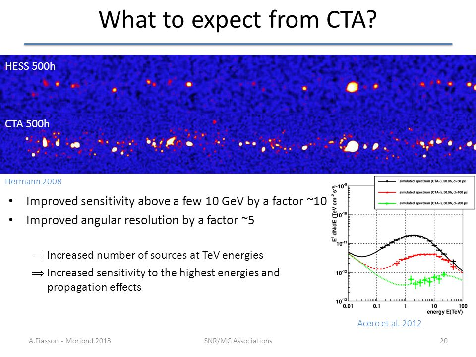 What to expect from CTA? A.Fiasson - Moriond 2013SNR/MC Associations20 Improved sensitivity above a few 10 GeV by a factor ~10 Improved angular resolu