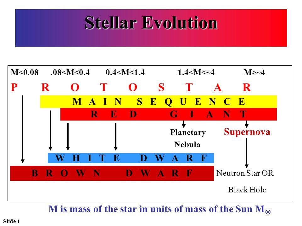 Slide 1 Stellar Evolution M ~4 P R O T O S T A R M a i n S e q u e n c e D G I A N T Planetary Supernova Nebula W h i t e D w a r f B r o w n D w a r f Neutron Star OR Black Hole M A I N S E Q U E N C E R E D G I A N T W H I T E D W A R F B R O W N D W A R F M is mass of the star in units of mass of the Sun M 