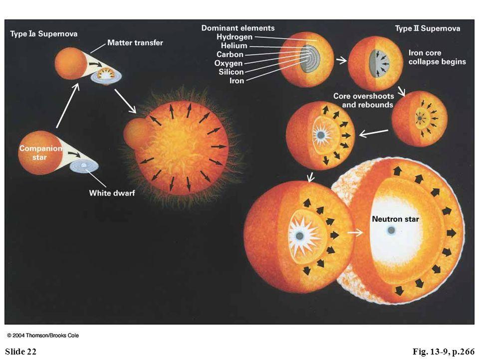 Slide 22Fig. 13-9, p.266