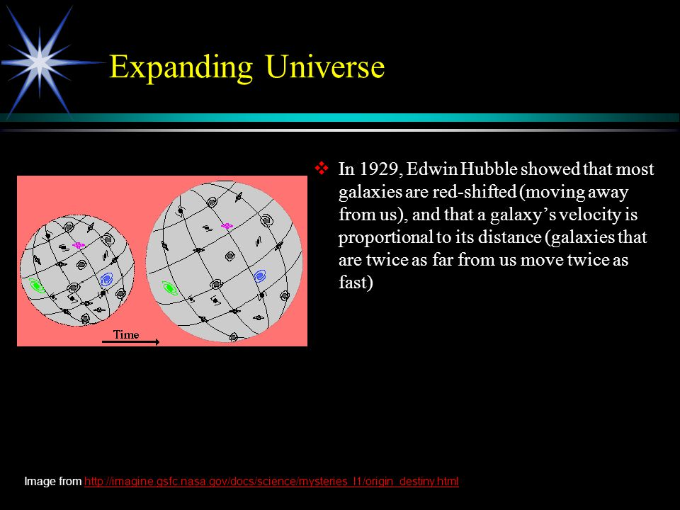 Expanding Universe  In 1929, Edwin Hubble showed that most galaxies are red-shifted (moving away from us), and that a galaxy's velocity is proportional to its distance (galaxies that are twice as far from us move twice as fast) Image from http://imagine.gsfc.nasa.gov/docs/science/mysteries_l1/origin_destiny.htmlhttp://imagine.gsfc.nasa.gov/docs/science/mysteries_l1/origin_destiny.html