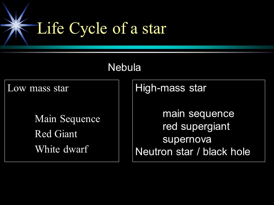 Life Cycle of a star Low mass star Main Sequence Red Giant White dwarf Nebula High-mass star main sequence red supergiant supernova Neutron star / black hole