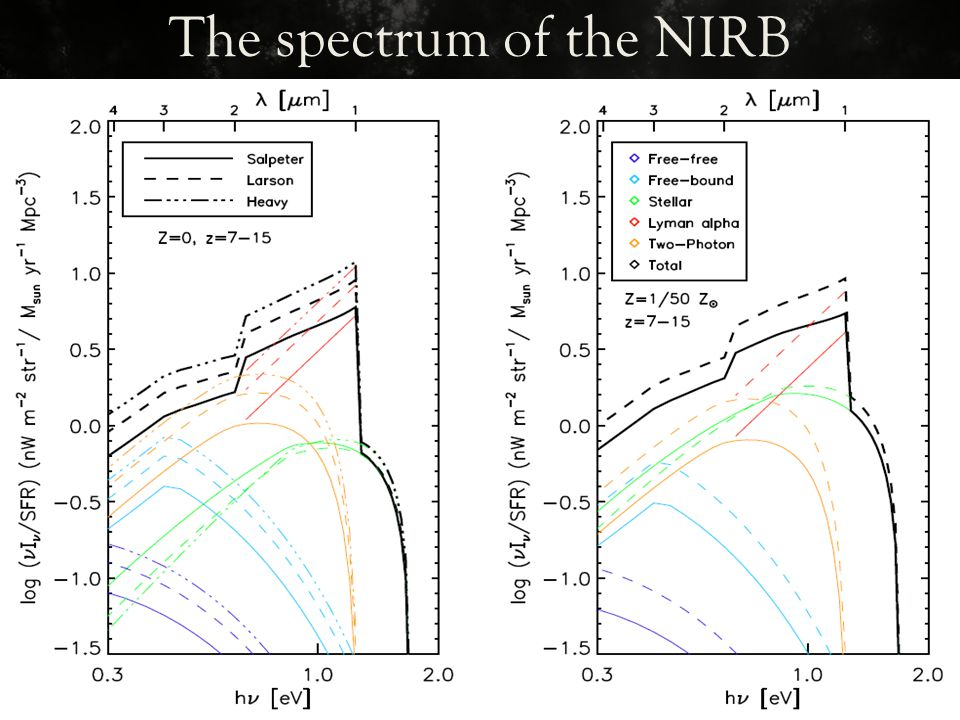 3 to 1 µm corresponds to.414 to 1.24 eV The spectrum of the NIRB