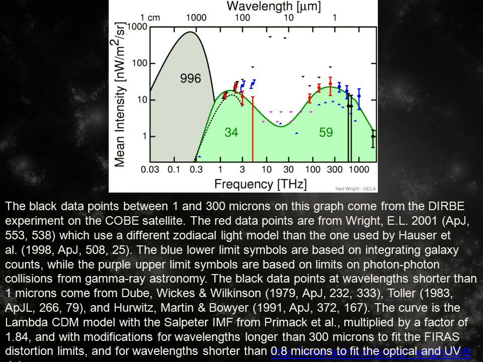 http://www.astro.ucla.edu/~wright/CIB R/ The black data points between 1 and 300 microns on this graph come from the DIRBE experiment on the COBE satellite.