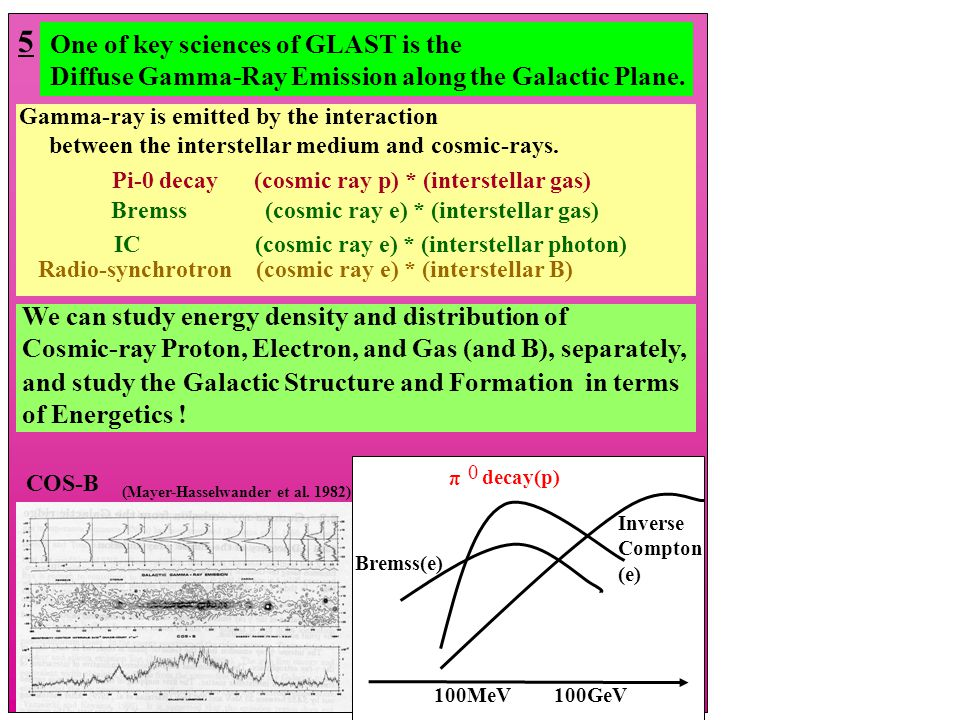 Pi-0 decay (cosmic ray p) * (interstellar gas) IC (cosmic ray e) * (interstellar photon) Radio-synchrotron (cosmic ray e) * (interstellar B) 100MeV100GeV Bremss(e) π decay(p) Inverse Compton (e) One of key sciences of GLAST is the Diffuse Gamma-Ray Emission along the Galactic Plane.