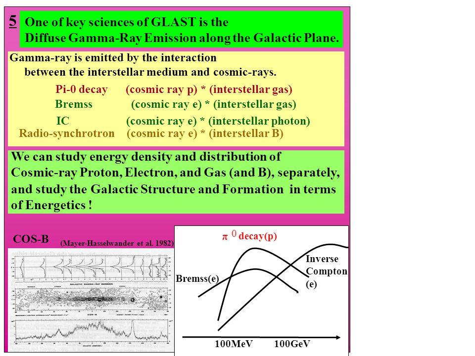 Koyama et al.1995 Tanimori et al.