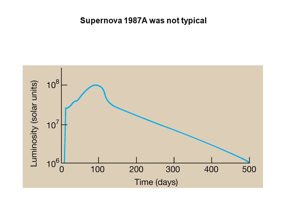 Supernova 1987A was not typical