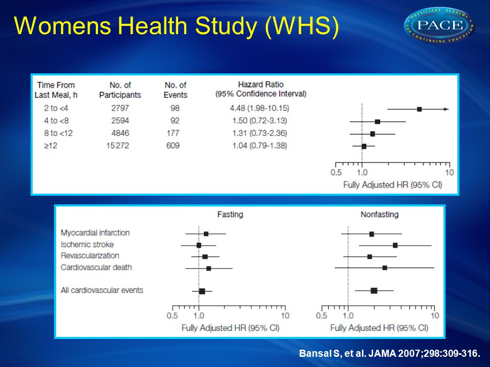 Bansal S, et al. JAMA 2007;298:309-316. Womens Health Study (WHS)