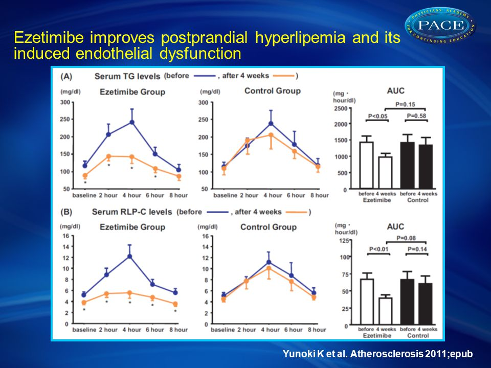 Ezetimibe improves postprandial hyperlipemia and its induced endothelial dysfunction Yunoki K et al.