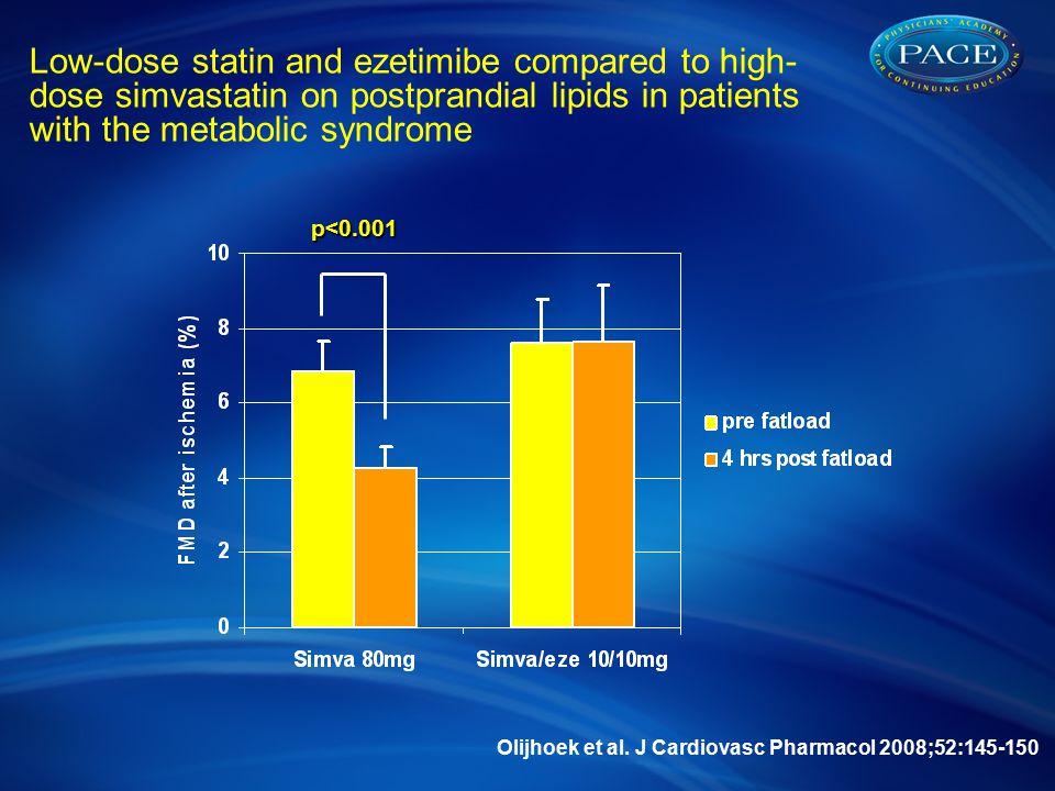 p<0.001 Olijhoek et al. J Cardiovasc Pharmacol 2008;52:145-150