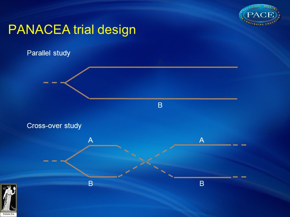 PANACEA trial design A BB A A B Parallel study Cross-over study