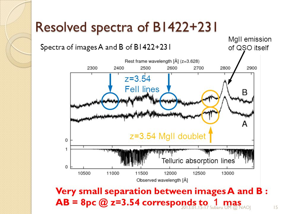 Resolved spectra of B1422+231 Spectra of images A and B of B1422+231 2013.01.15-17 Subaru UM @ NAOJ Telluric absorption lines z=3.54 MgII doublet MgII emission of QSO itself Very small separation between images A and B : AB = 8pc @ z=3.54 corresponds to 1 mas z=3.54 FeII lines 15