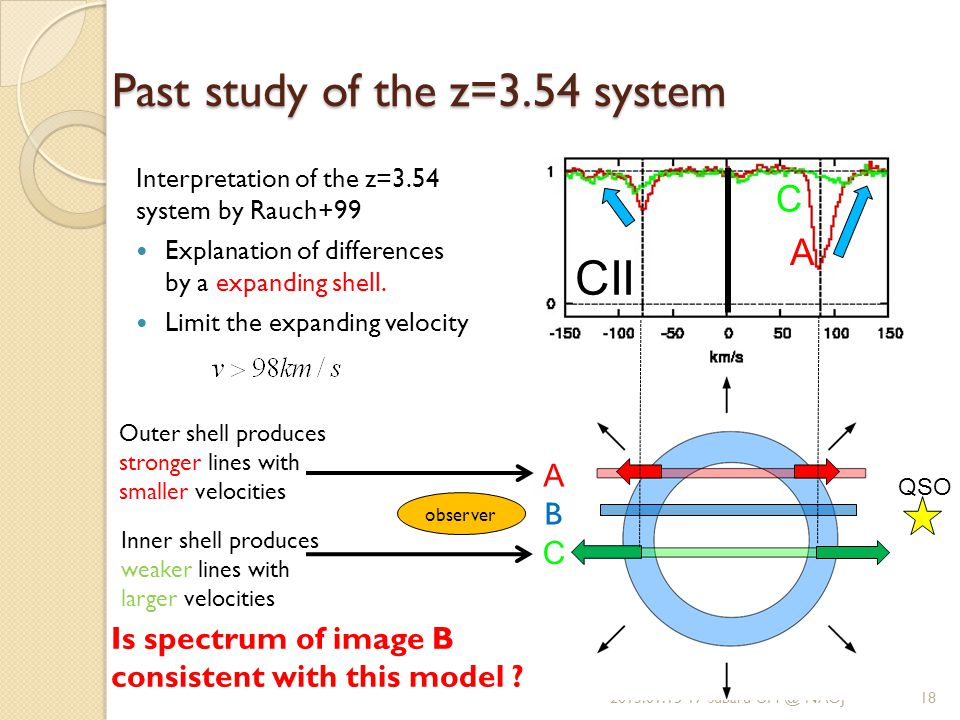 A C CII Past study of the z=3.54 system Interpretation of the z=3.54 system by Rauch+99 Explanation of differences by a expanding shell.