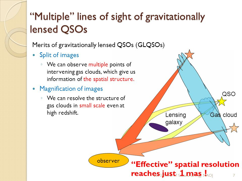 Lensing galaxy QSO Gas cloud observer Multiple lines of sight of gravitationally lensed QSOs Merits of gravitationally lensed QSOs (GLQSOs) Split of images ◦ We can observe multiple points of intervening gas clouds, which give us information of the spatial structure.