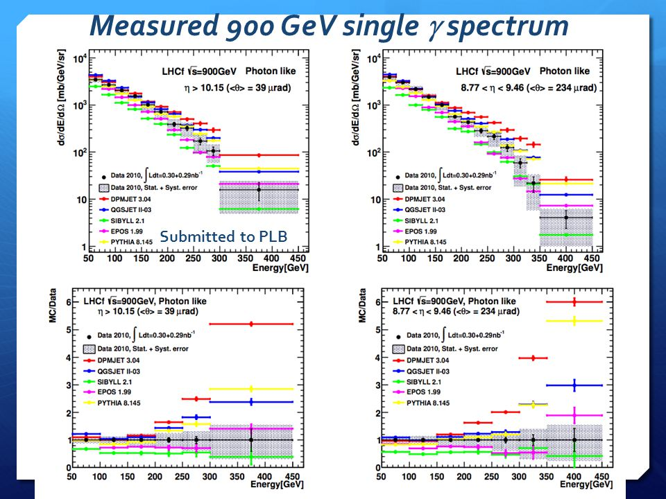 Submitted to PLB Measured 900 GeV single  spectrum