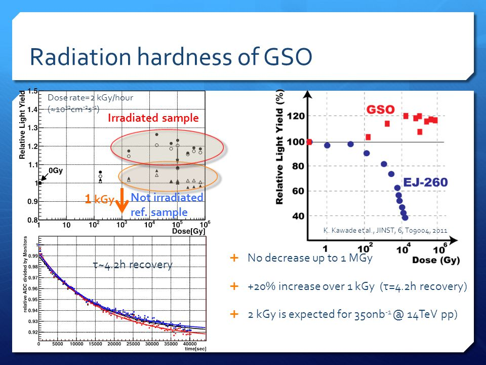 Radiation hardness of GSO  No decrease up to 1 MGy  +20% increase over 1 kGy (τ=4.2h recovery)  2 kGy is expected for 350nb -1 @ 14TeV pp) 1 kGy No