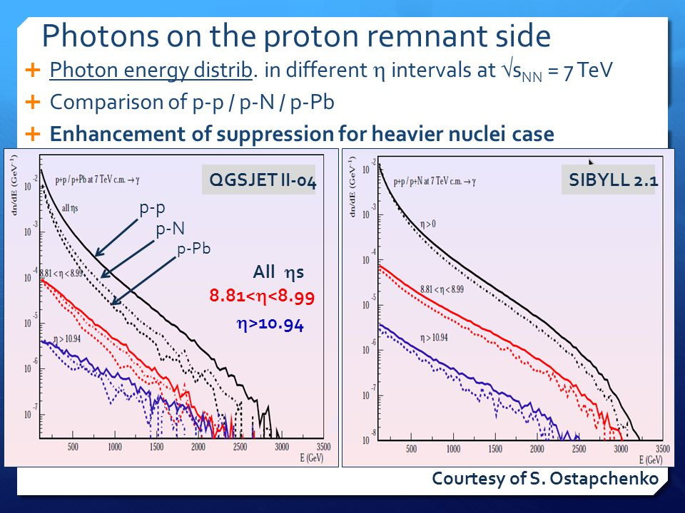 Photons on the proton remnant side  Photon energy distrib. in different  intervals at  s NN = 7 TeV  Comparison of p-p / p-N / p-Pb  Enhancement