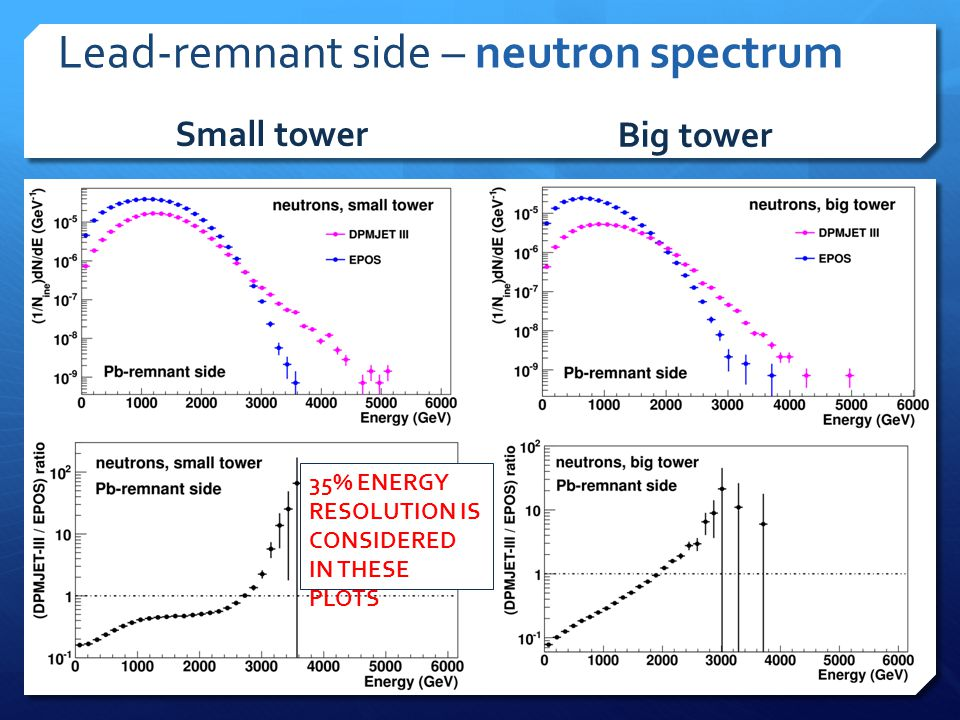 Lead-remnant side – neutron spectrum Small tower Big tower 35% ENERGY RESOLUTION IS CONSIDERED IN THESE PLOTS
