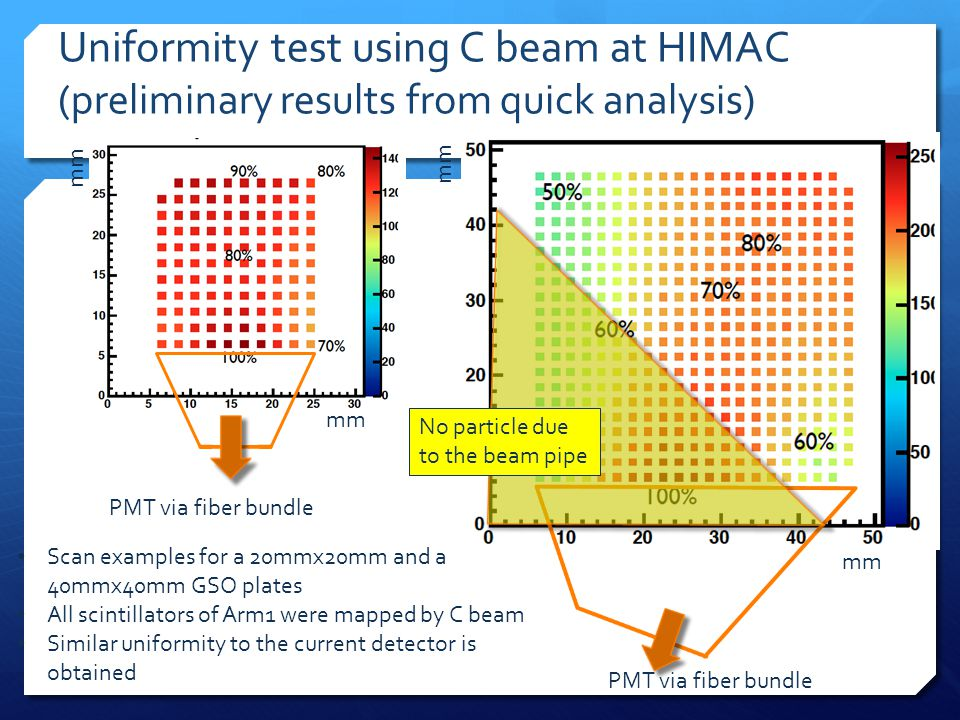 Uniformity test using C beam at HIMAC (preliminary results from quick analysis) PMT via fiber bundle No particle due to the beam pipe Scan examples for a 20mmx20mm and a 40mmx40mm GSO plates All scintillators of Arm1 were mapped by C beam Similar uniformity to the current detector is obtained mm