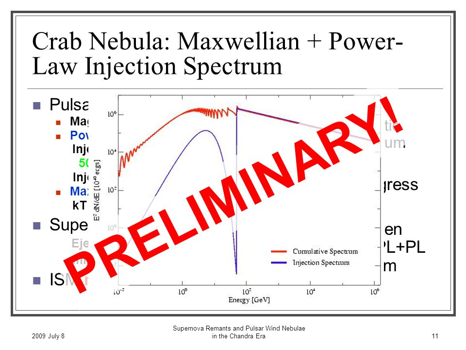 2009 July 8 Supernova Remants and Pulsar Wind Nebulae in the Chandra Era11 Crab Nebula: Maxwellian + Power- Law Injection Spectrum Pulsar Wind Properties Magnetization  B =0.015 Power Law: 96% Ė Injection Energy 50 GeV – 1500 TeV Injection Index 2.4 Maxwellian: 4% Ė kT = 1.8 keV (  = 3500) Supernova Explosion Ejecta Mass = 8 M ☼ Initial KE = 10 51 ergs ISM n = 0.01 cm -3 Problems: Not most realistic injection spectrum MCMC fit in progress Will also try broken power-law and PL+PL injection spectrum PRELIMINARY!