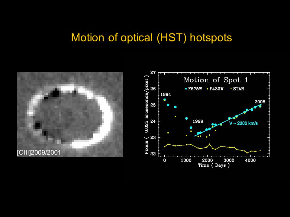 Motion of optical (HST) hotspots