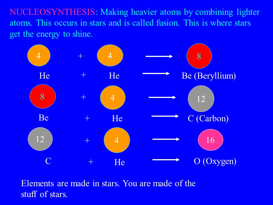 NUCLEOSYNTHESIS: Making heavier atoms by combining lighter atoms.
