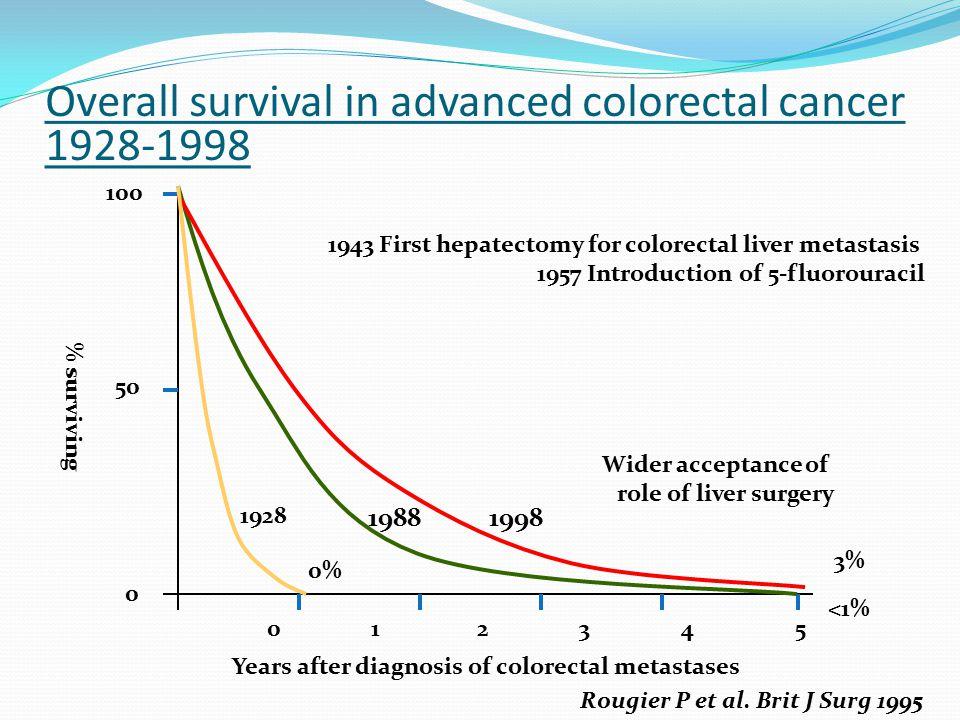 0 1 2 3 4 5 100 50 0 % surviving Years after diagnosis of colorectal metastases 3% 19881998 Rougier P et al.