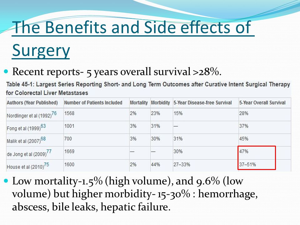 The Benefits and Side effects of Surgery Recent reports- 5 years overall survival >28%.