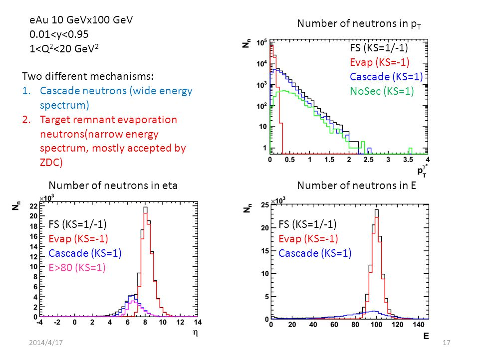 Number of neutrons in etaNumber of neutrons in E Number of neutrons in p T eAu 10 GeVx100 GeV 0.01<y<0.95 1<Q 2 <20 GeV 2 FS (KS=1/-1) Evap (KS=-1) Cascade (KS=1) E>80 (KS=1) FS (KS=1/-1) Evap (KS=-1) Cascade (KS=1) FS (KS=1/-1) Evap (KS=-1) Cascade (KS=1) NoSec (KS=1) Two different mechanisms: 1.Cascade neutrons (wide energy spectrum) 2.Target remnant evaporation neutrons(narrow energy spectrum, mostly accepted by ZDC) 2014/4/1717