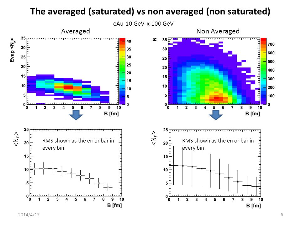 AveragedNon Averaged The averaged (saturated) vs non averaged (non saturated) RMS shown as the error bar in every bin 2014/4/176 eAu 10 GeV x 100 GeV