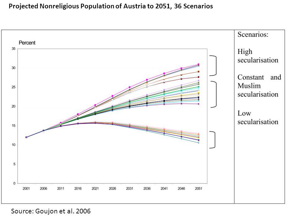 Source: Goujon et al. 2006 Projected Nonreligious Population of Austria to 2051, 36 Scenarios