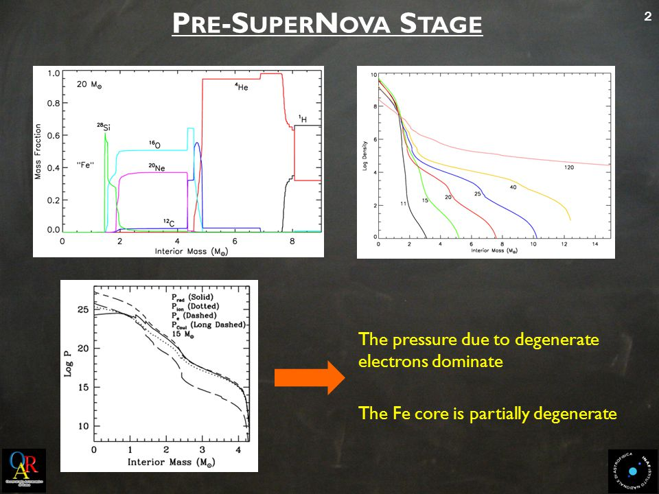 2 P RE -S UPER N OVA S TAGE The Fe core is partially degenerate The pressure due to degenerate electrons dominate