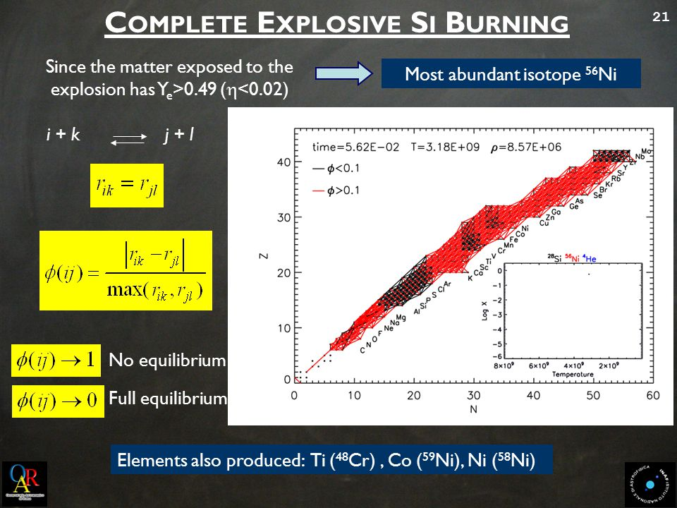 21 i + k j + l No equilibrium Full equilibrium Since the matter exposed to the explosion has Y e >0.49 (  <0.02) Most abundant isotope 56 Ni Elements also produced: Ti ( 48 Cr), Co ( 59 Ni), Ni ( 58 Ni) C OMPLETE E XPLOSIVE S I B URNING