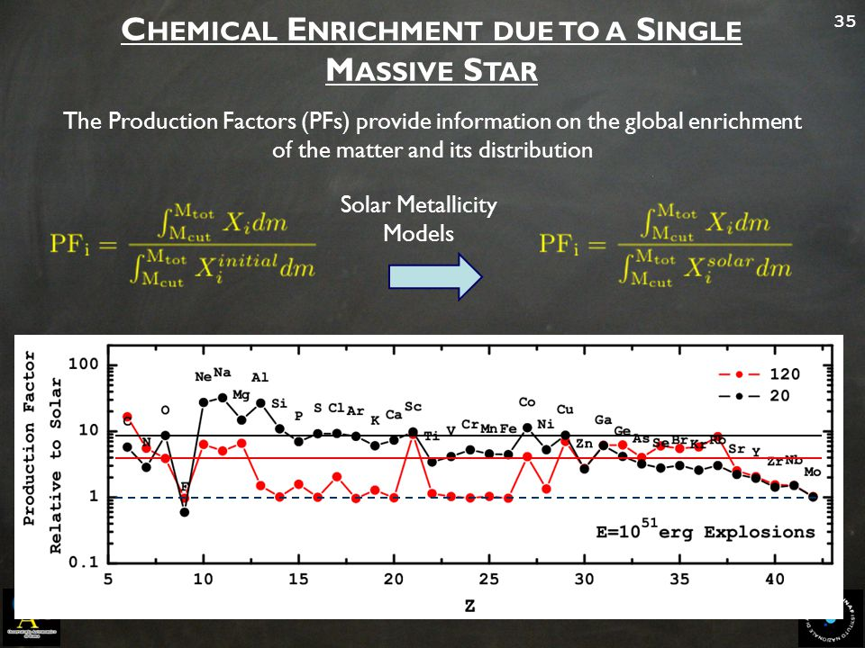 35 C HEMICAL E NRICHMENT DUE TO A S INGLE M ASSIVE S TAR The Production Factors (PFs) provide information on the global enrichment of the matter and i