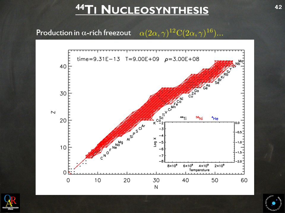 42 44 T I N UCLEOSYNTHESIS Production in  -rich freezout