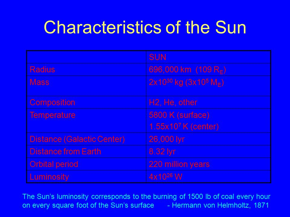 Characteristics of the Sun SUN Radius696,000 km (109 R E ) Mass2x10 30 kg (3x10 5 M E ) CompositionH2, He, other Temperature5800 K (surface) 1.55x10 7 K (center) Distance (Galactic Center)26,000 lyr Distance from Earth8.32 lyr Orbital period220 million years Luminosity4x10 26 W The Sun's luminosity corresponds to the burning of 1500 lb of coal every hour on every square foot of the Sun's surface- Hermann von Helmholtz, 1871