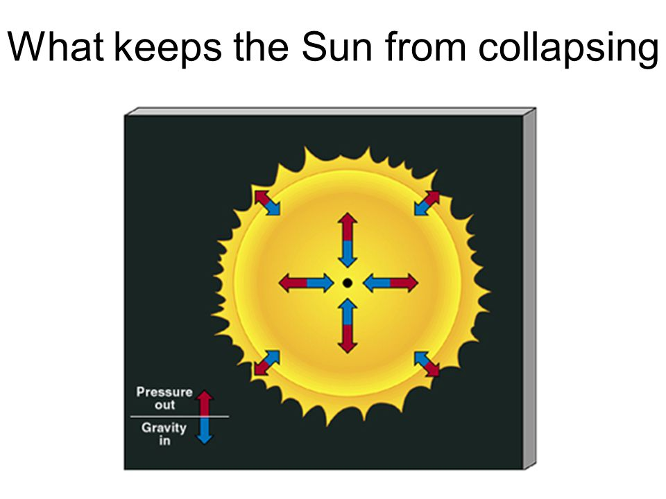 What keeps the Sun from collapsing