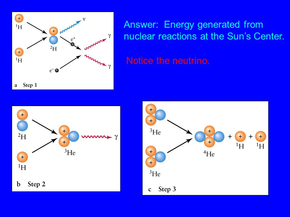 Answer: Energy generated from nuclear reactions at the Sun's Center. Notice the neutrino.